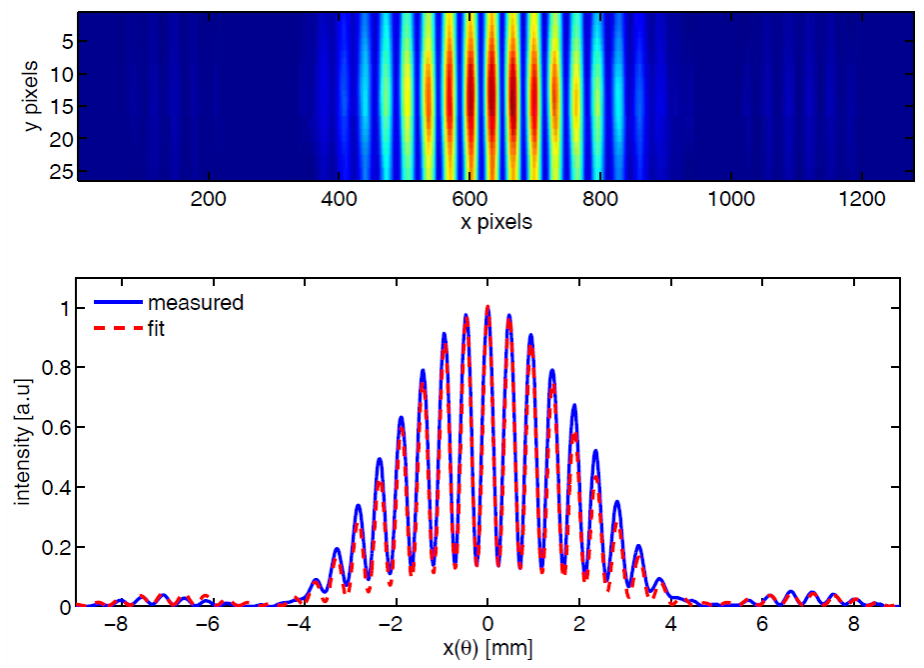 Interference fringes of Coherent harmonic generation (CHG) radiation from a double-slit experiment