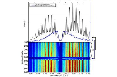 Spectrograph Solutions from UV to SWIR | Andor - Andor
