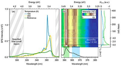 UV to SWIR Spectrograph Solutions and Software | Andor - Andor ...